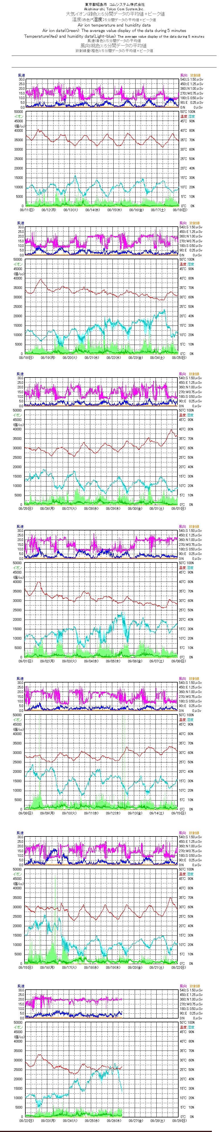 大気イオン観測データ  東京都昭島市  201308-201309.jpg